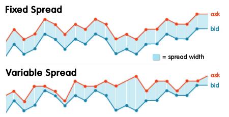 fixed-vs-variable-spread